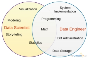 data-scientist-vs-data-engineer